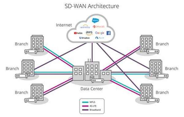 SD-WAN: 5 Steps To a Successful Deployment